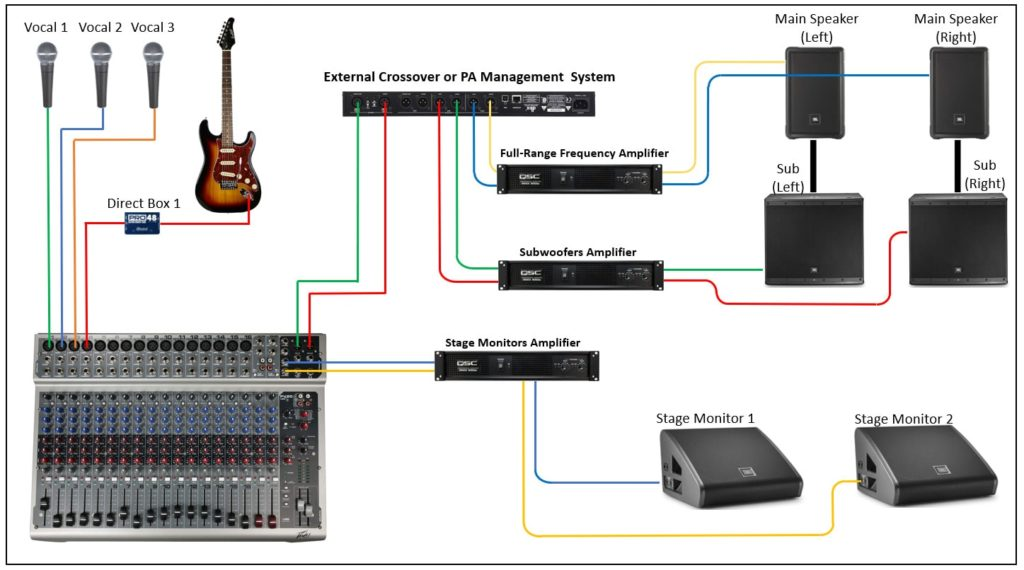 how to hook up a subwoofer to a pa system  virtuoso central
